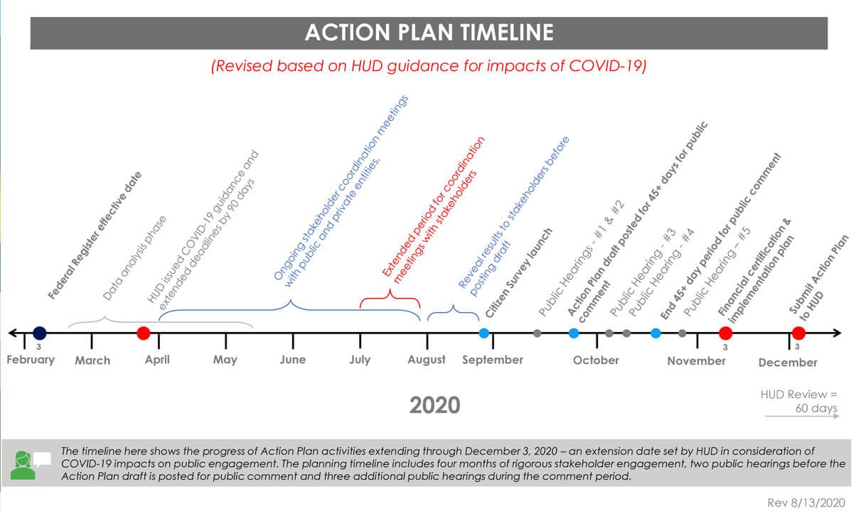 Action Plan Timeline